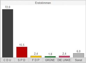 altstrimmigbundestagswahl_2013